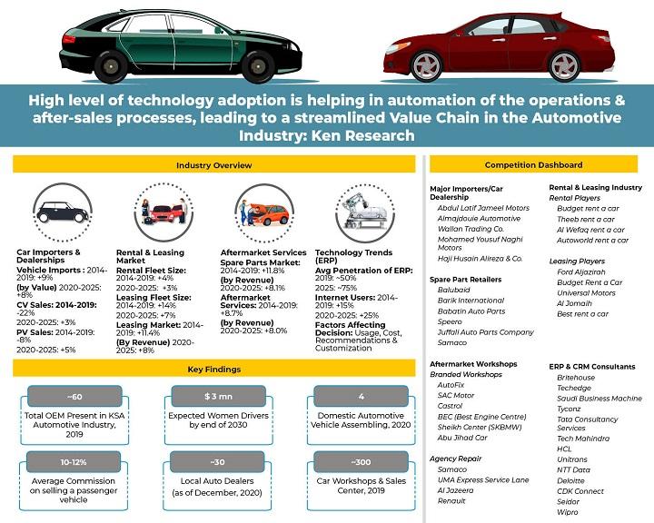 KSA Automotive Industry Technology Trends _ Infographic