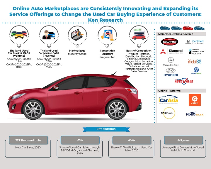 Thailand-Used-Car-Market-_-Infographic.jpg