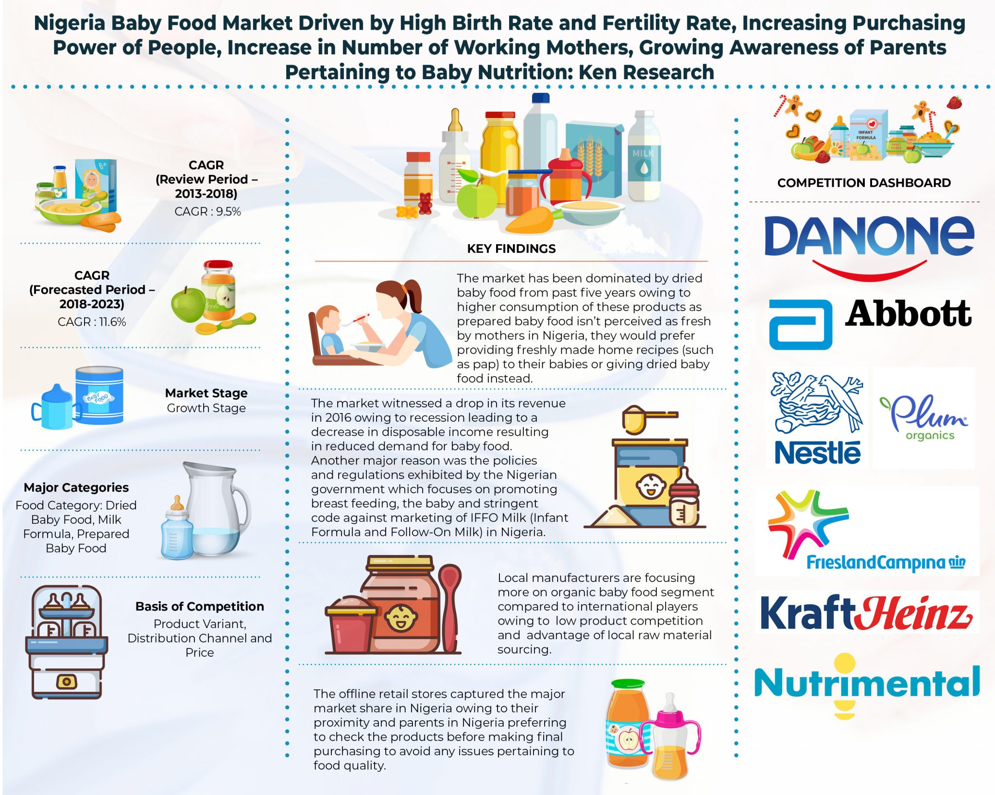 Nigeria Baby Food Market Outlook To 2023: Ken Research